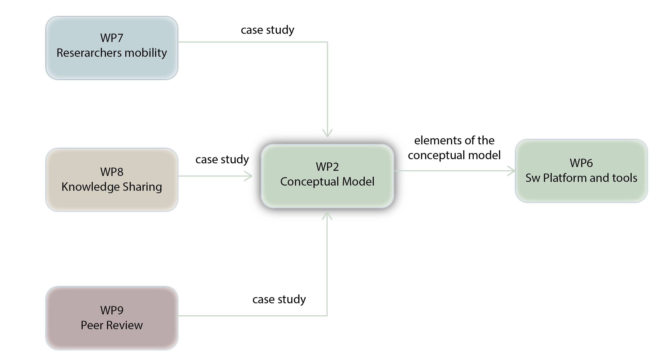 WP2 relationship with other work packages
